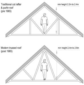 loft conversion schedule